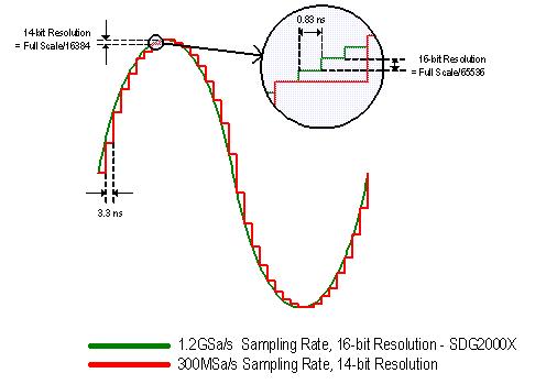 SDG2082X: сравнение точности воспроизводства сигнала SDG2000X генератором и обычным DDS-генератором