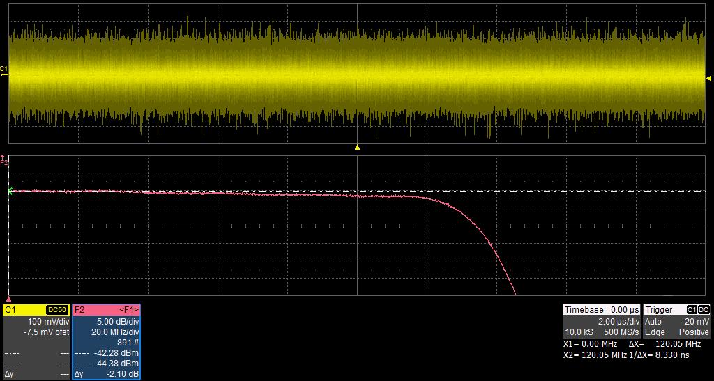 SDG2082X:  Равномерная АЧХ во всем диапазоне рабочих частот