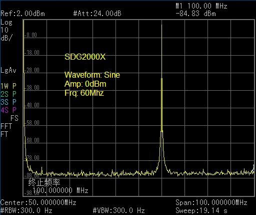 SDG2082X: Чистый сигнал без внутренних искажений