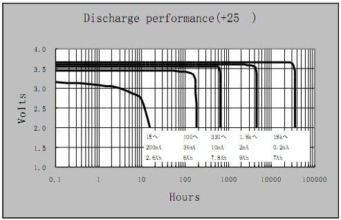 Батарейка ER26500 ACT, параметры напряжения разряда батареи