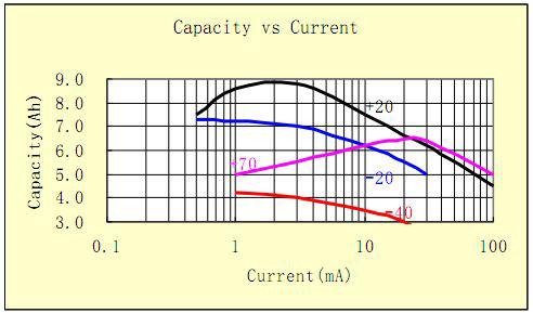Литиевая батарейка ACT ER26500, характеристики ёмкости и тока
