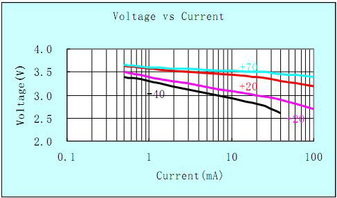 Литиевый элемент питания ACT ER26500, вольт-амперная характеристика
